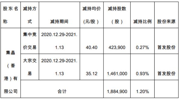 富满电子股东集晶香港减持188.49万股 套现约6619.77万元