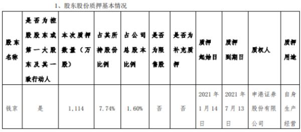 恒宝股份控股股东钱京质押1114万股 用于自身生产经营