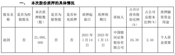 金证股份股东赵剑质押2100万股 用于个人资金需要