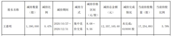 建研院股东王惠明减持139万股 套现约1235.72万元