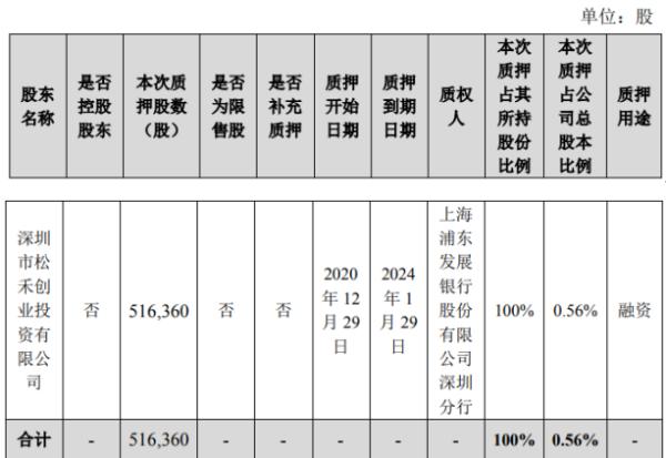 杰普特股东光启松禾质押51.64万股 用于融资