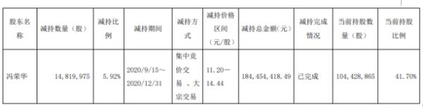 荣晟环保股东冯荣华减持1482万股 套现约1.84亿元