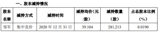天齐锂业股东邹军减持28.12万股 套现约1099.66万元