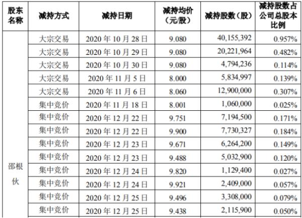 大北农股东邵根伙减持1.25亿股 套现约11.39亿元