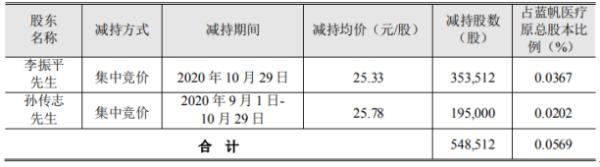 蓝帆医疗2名股东合计减持54.85万股 套现合计约1398.16万元