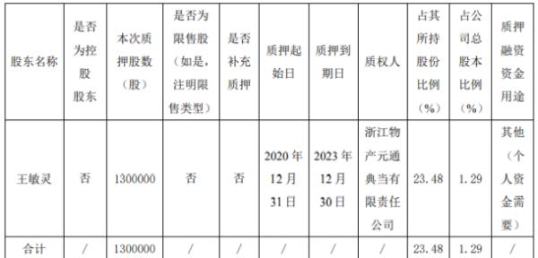 上海洗霸股东王敏灵质押130万股 用于个人资金需要