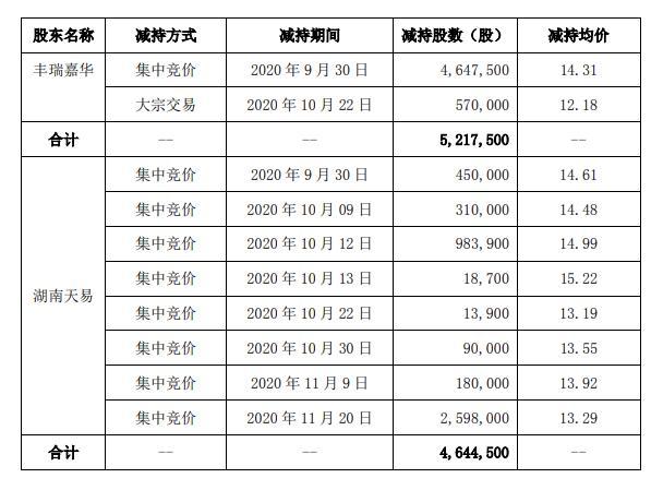 经纬辉开2名股东合计减持986.2万股 套现合计约1.41亿元