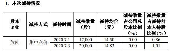 新疆交建高级管理人员熊刚合计减持3.7万股 套现约54.87万元