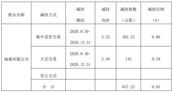 *ST雅博股东瑞都减持637.23万股 套现约2071万元