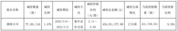 中原证券股东渤海公司减持7738.13万股 套现约4.4亿元