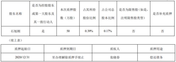 中威电子控股股东石旭刚质押50万股 用于偿还债务