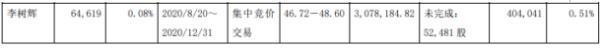 沃尔德股东李树辉减持6.46万股 套现约307.82万元