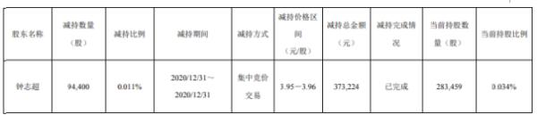 银龙股份股东钟志超减持9.44万股 套现约37.32万元