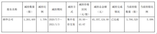 至正股份股东纳华公司减持126.34万股 套现约4535.71万元
