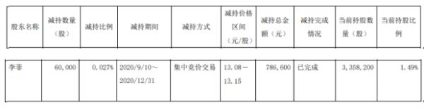 南卫股份股东李菲减持6万股 套现约78.66万元