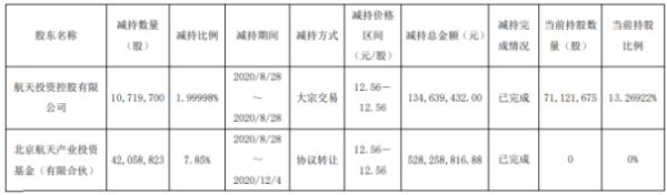 航天工程2名股东合计减持5277.85万股 套现合计约6.63亿元