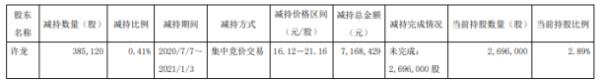 龙韵股份股东许龙减持38.51万股 套现约716.84万元