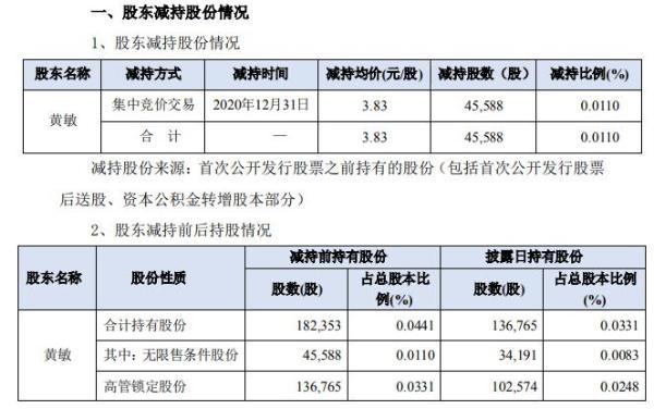 佳创视讯财务总监黄敏减持4.56万股 套现约17.46万元