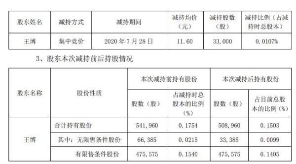 天铁股份副总经理王博合计减持3.3万股 套现约38.28万元
