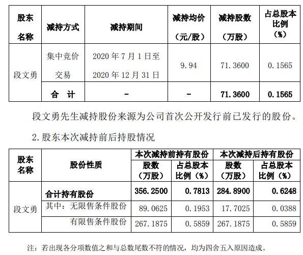 美联新材董事兼副总经理段文勇合计减持71.36万股 套现约709.32万元