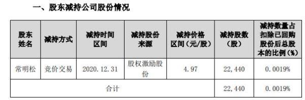 新天科技总经理常明松减持2.24万股 套现约11.13万元