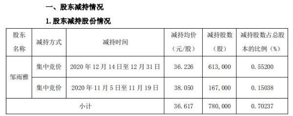 沪宁股份董事邹雨雅合计减持78万股 套现约2856.13万元