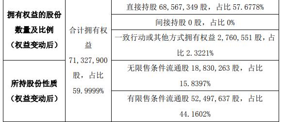 万源生态股东赵仁川减持142.95万股 权益变动后持股比例为57.68%