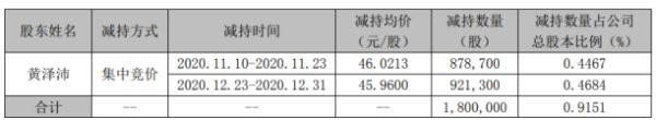 中密控股股东黄泽沛减持180万股 套现约8272.8万元
