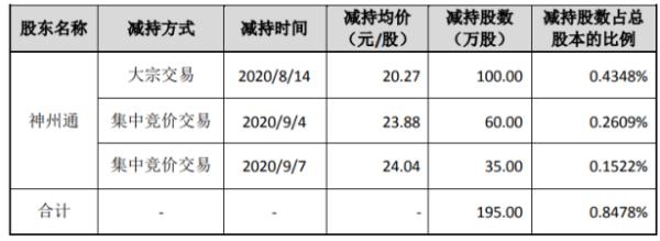 太辰光股东神州通减持195万股 套现约1925.65万元