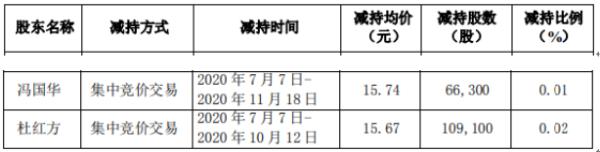 溢多利2名股东合计减持17.54万股 套现合计约275.32万元