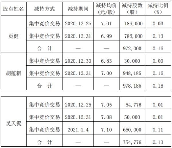 海达股份3名股东合计减持270.5万股 套现合计约1900.05万元