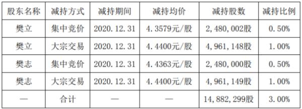 太空智造股东樊立减持1488.23万股 套现约6607.74万元