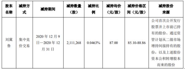 顺丰控股股东刘冀鲁减持211.13万股 套现约1.84亿元