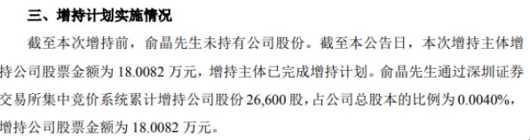 海峡创新股东俞晶增持2.66万股 耗资约18.01万元