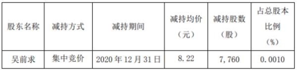 合肥城建股东吴前求减持7760股 套现约6.38万元