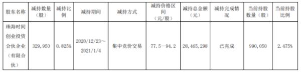 宝兰德股东珠海时间减持33万股 套现约2846.53万元