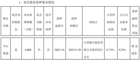 九鼎投资控股股东中江集团质押4000万股 用于偿还债务
