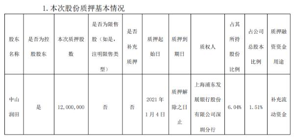 中炬高新控股股东中山润田质押1200万股 用于补充流动资金