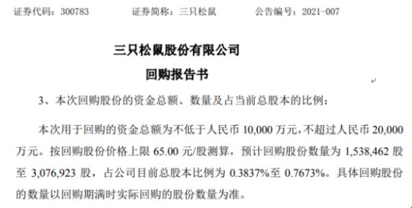 三只松鼠将花不超2亿元回购公司股份 用于股权激励