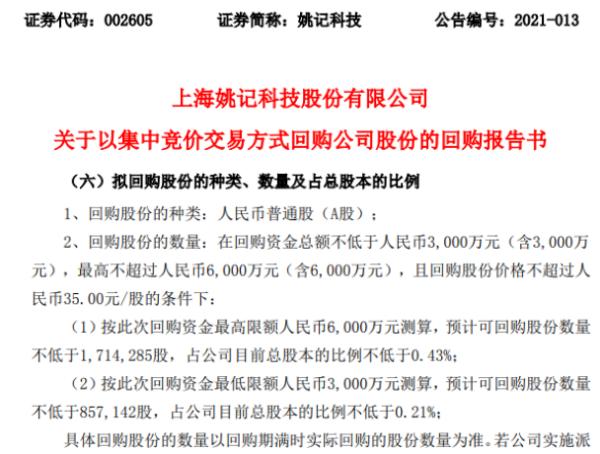 姚记科技将花不超6000万元回购公司股份 用于股权激励