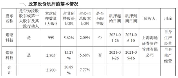 舒泰神控股股东熠昭科技合计质押3700万股 用于自身生产经营
