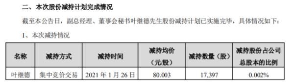 苏泊尔副总经理叶继德减持1.74万股 套现139.18万