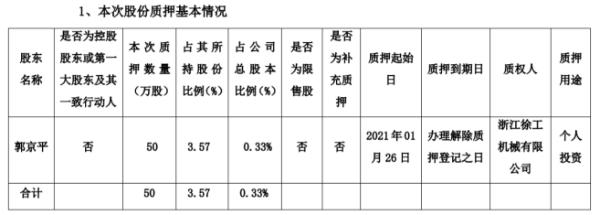 祥鑫科技股东郭京平质押50万股 用于个人投资