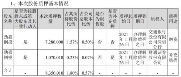 劲嘉股份控股股东劲嘉创投合计质押835万股 用于融资和补充质押