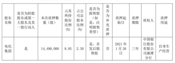 湘潭电化控股股东电化集团质押1449万股 用于自身生产经营