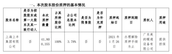 合康新能股东上丰集团质押4180.04万股 用于提供担保