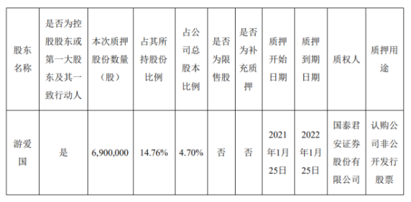 纳尔股份控股股东游爱国质押690万股 用于认购公司非公开发行股票