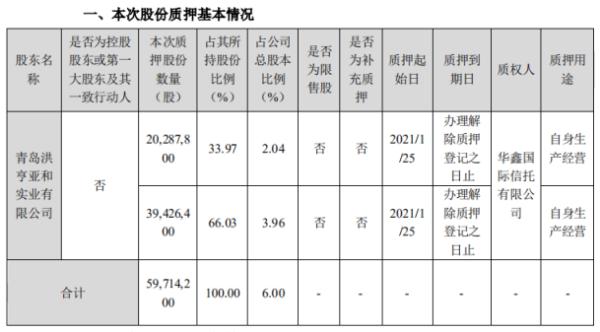 龙大肉食股东洪亨亚和合计质押5971.42万股 用于自身生产经营