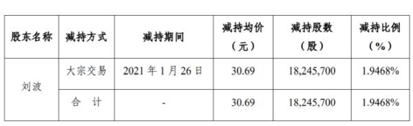 裕同科技控股股东刘波减持1824.57万股 套现5.6亿