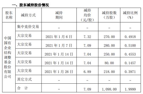 北化股份股东国调基金减持1098万股 套现7784.82万